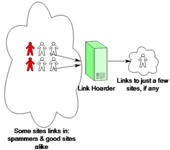 link-hoarder
