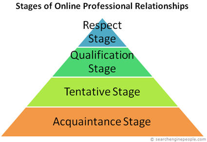 Stages of Online Professional Relationships