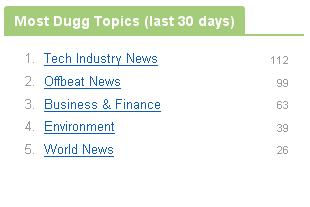 Most Dugg Topics - Last 30 Days