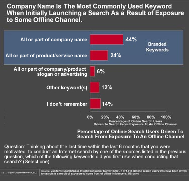 Types of Keywords Used in Offline Driving Users to Search