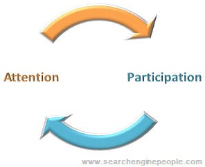 participation-attention-cycle