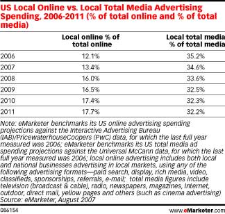 Local Total Media Spend