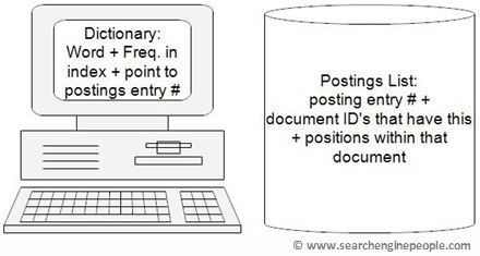dictionary-in-memory-postings-on-disk