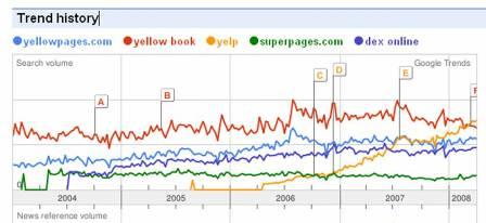 yellwo pages google trend report