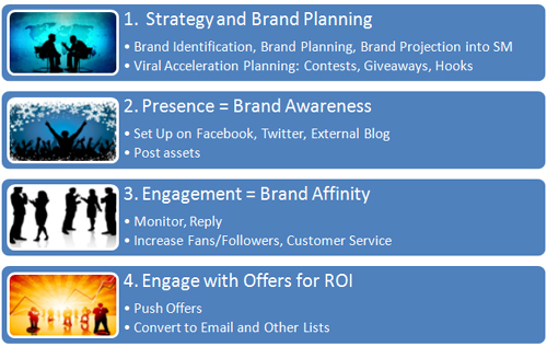 Fuel Interactive's 4 Steps of Social Media Marketing