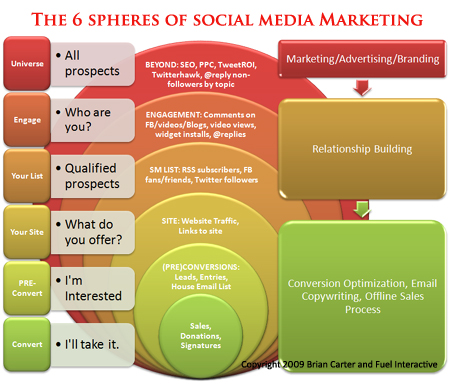The 6 Spheres of Social Media Marketing