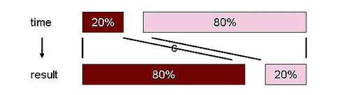 Pareto 80/20 rule & principle