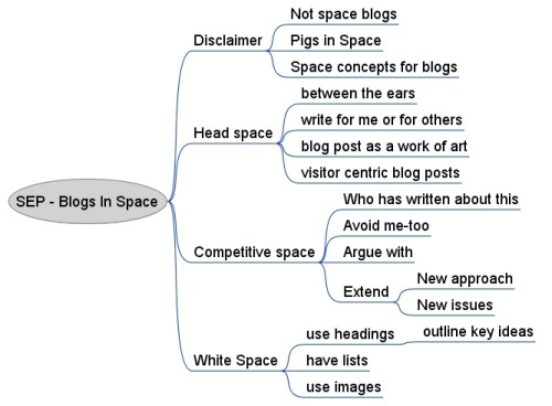 mindmap_blogs_in_space.jpg