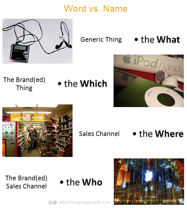 generic vs branded sales channels & products