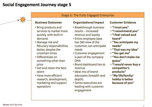 Stage-5-of-the-Social-Engagement-Journey.jpg