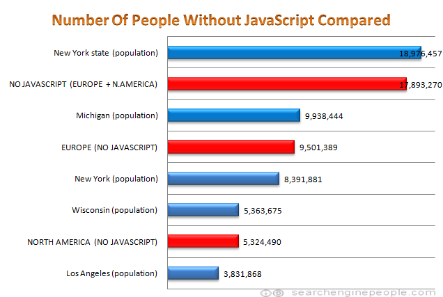 number of people without javascript compared