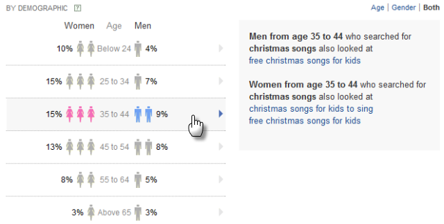 Yahoo Clues demographics