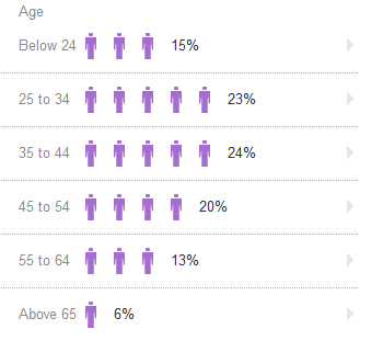 Yahoo Clues demographics by age