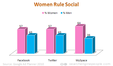 Women outnumber men on social sites