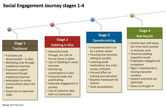 social engagement journey stages 1-4