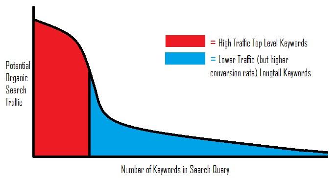 Top-Level vs Longtail Keyword Traffic