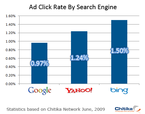 search-click-rate.png