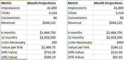 estimated per link value