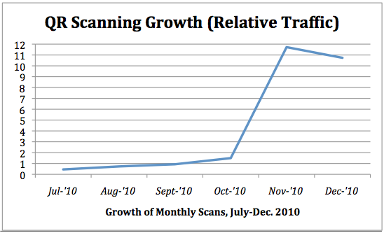 QR-Scanning-Growth.png