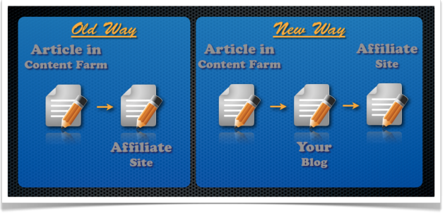 content-farm-linking-structure.png