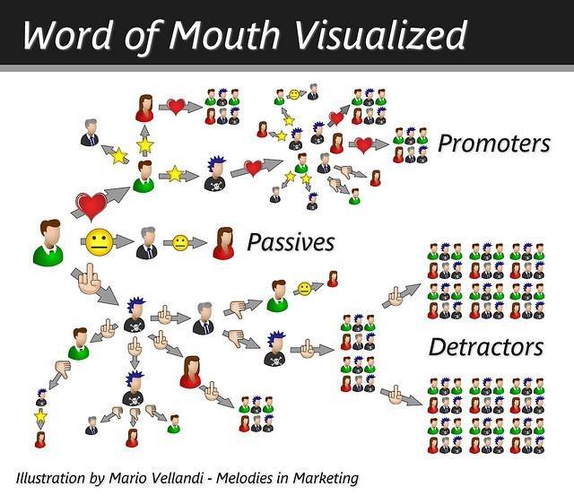 Premise Indicator Words: The Original Inbound Marketing Strategy