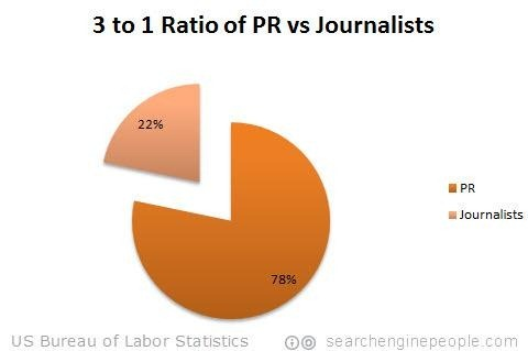 3 1 the ratio of pr professionals vs journalists stats search engine people - Us bureau labor statistics ...