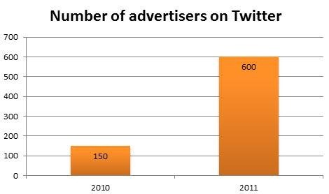 300-percent-yoy-twitter-advertiser-growth.jpg
