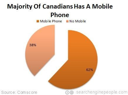 6-in-10-canadians-has-mobile