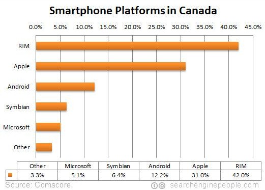 rim-apple-most-popular-canada