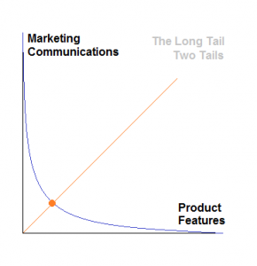 Product Features to Marketing Communications