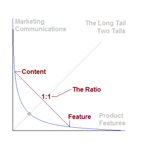 A One-to-one Feature-Content Ratio