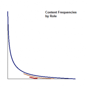 Content Frequencies by Role