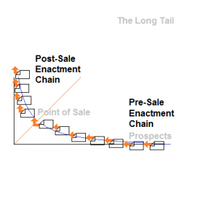 An Enactment Chain on Long Tail