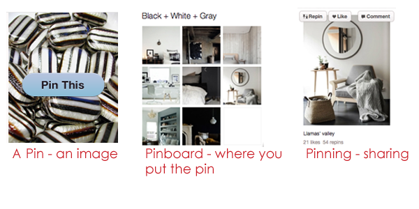 How Does Pinterest Work | A Visual