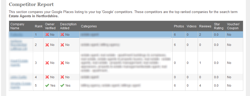 Check the state of your Google Places and the competition