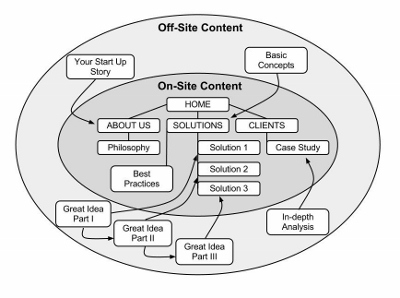Guest Blogging Content Map