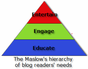 The Maslows hierarchy of blog readers needs