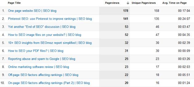 5 keyword research steps for winning blog post titles