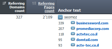 Ahrefs Anchor Text Report