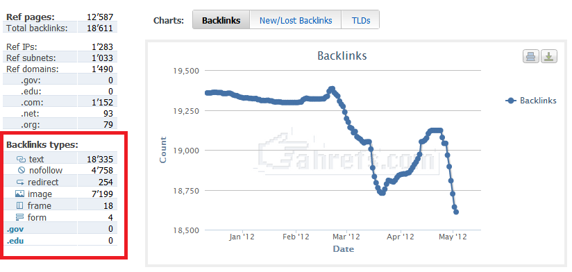 Backlink Types by Ahrefs