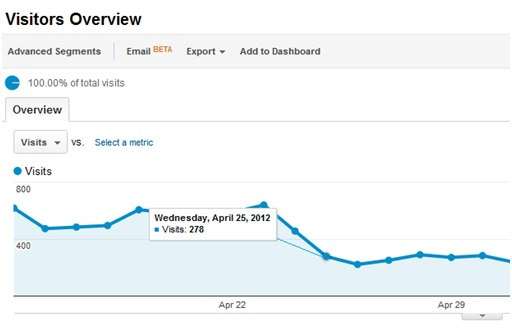Google Analytics Report after Penguin update