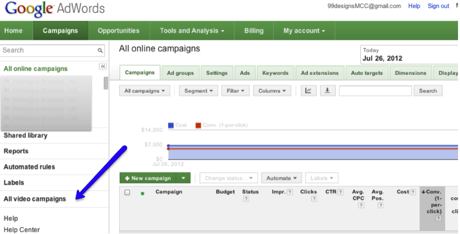 AdWords Video Campaign Tab