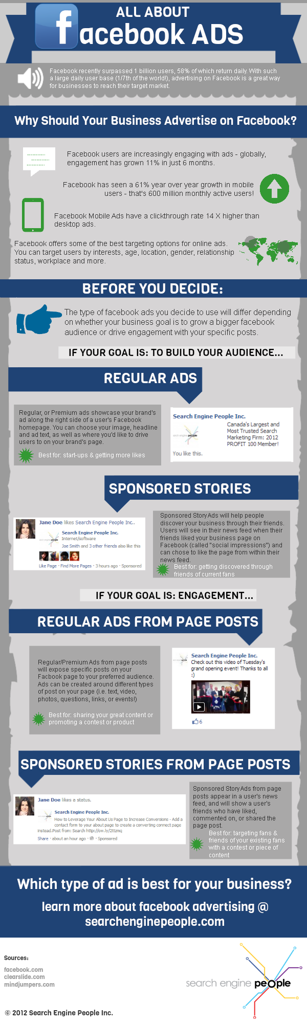 All About facebook Ads [INFOGRAPHIC]