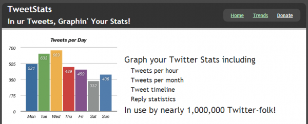 TweetStats main page
