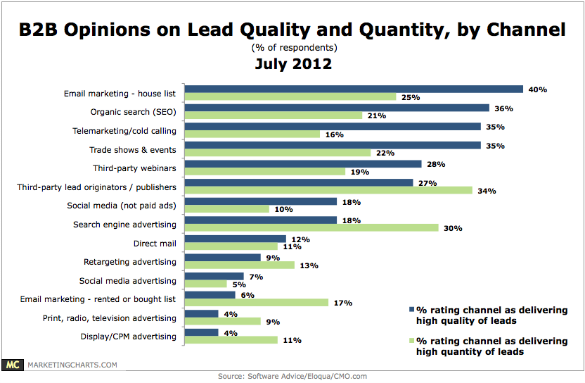 softwareadvice-b2b-lead-quality-quantity-by-channel-dec20121