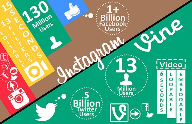 Vine vs instagram tips for marketing success with short form video