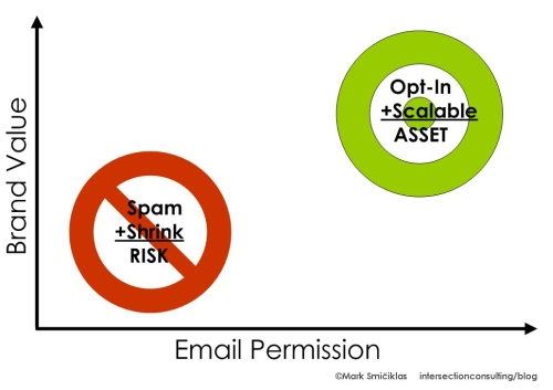 email marketing permissions