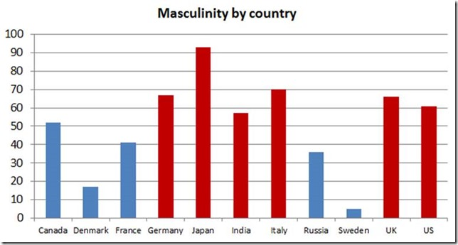 overcoming the differences between masculinity and femininity Masculinity and femininity, ie the extent of roles division between sexes to which people in a society put different emphasis on work goals and assertiveness as opposed to personal goals and nurturance.