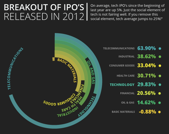 SEP-tech-ipos