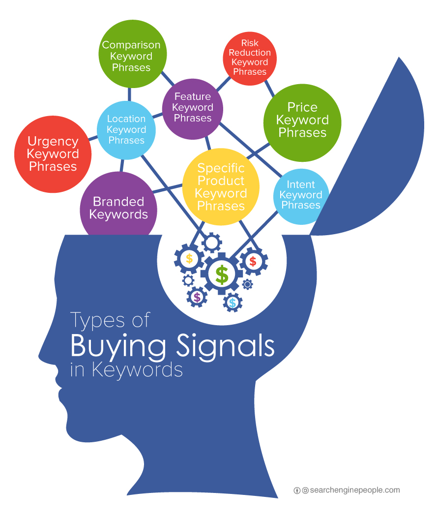 10 Types of Buying Signals Found in Keyword Queries & How They ...